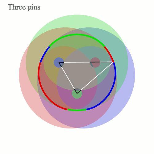 Utilizzando un perno e una stringa si può disegnare un cerchio.  Utilizzando due perni e una stringa si può disegnare un'ellisse.  Utilizzando tre perni e una stringa si può disegnare una tre-pins-e-un-string-blob.   Se (invece) la somma delle distanze da tre punti focali è costante, un'altra curva a forma di uovo è formato, un 3-ellisse. - Google+