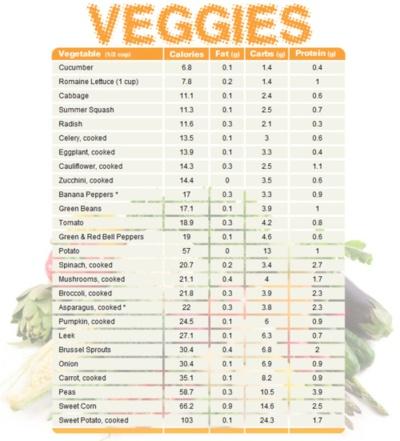 veg nutrition: Fit, Charts Compare, Vegetables Charts, Food Charts, Menu, Healthy, Calorie Chart, Compare Calories, Veggies