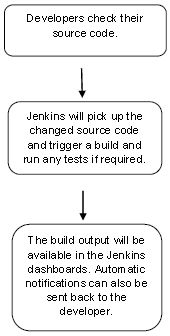 Jenkins Overview #jenkins, #tutorial, #overview, #installation, #tomcat #setup, #git #setup, #maven #setup, #configuration, #management, #setup #build #jobs, #unit #testing, #automated #testing, #notification, #reporting, #code #analysis, #distributed #builds, #automated #deployment, #metrics #and #trends, #server #maintenance, #continuous #deployment, #managing #plugins, #security, #backup #plugin, #remote #testing…