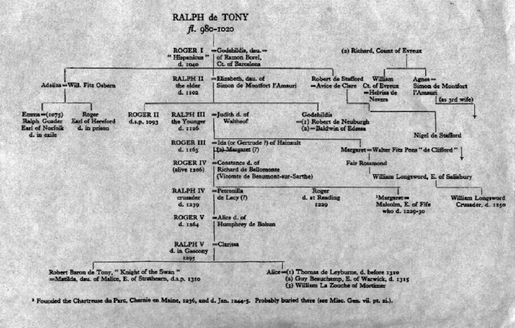 Toney family tree leading down to Guy Beauchamp Earl of Warwick