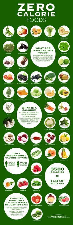 Zero Calorie Food Chart. Topic: diet, weight loss, paleo, nutrition, fruits, vegetables, vegetarian, healthy eating.