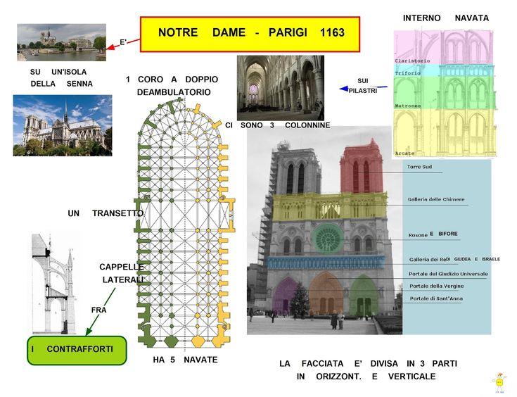 Mappa Concettuale: Notre-Dame De Paris #scuola #arte #schema