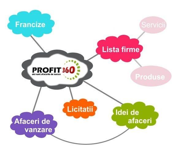 Cel mai complex portal de afaceri din Romania iti pune la dispozitie o gama complexa de servicii: oferte afaceri, licitatii, afaceri de vanzare, listare firme si francize, idei de afaceri, promovare online a produselor.