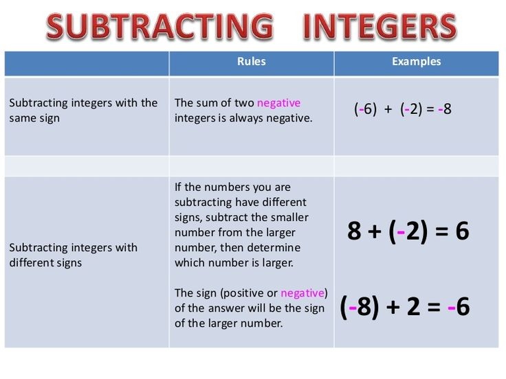 Rules Examples  Subtracting integers with the  same sign  The sum of two negative  integers is always negative.  (-6) + (-2) = -8  Subtracting integers with  d…