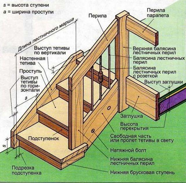 Деревянные лестницы своими руками схемы фото
