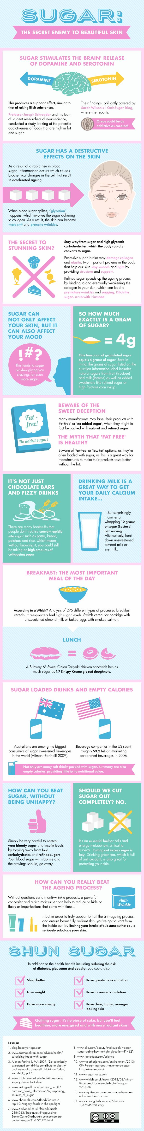 Skincare ........ An infographic comprehensively exploring the damaging effects of sugar on the skin. You'll be surprised and shocked of the damaging effects that even everyday items can have on the skin......Kur spa nyc <3