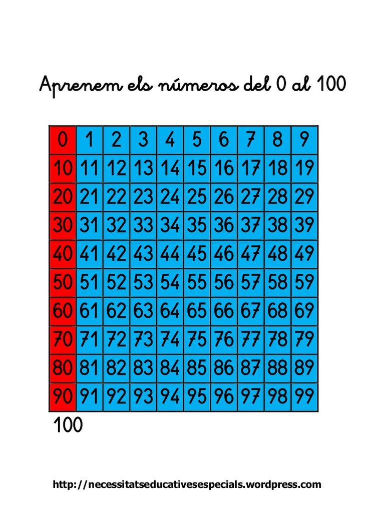 Fitxes per treballar els números del 0 al 100. Les fitxes estan organitzades per famílies de números. Hi ha exercicis per encerclar els que són de la mateixa f…