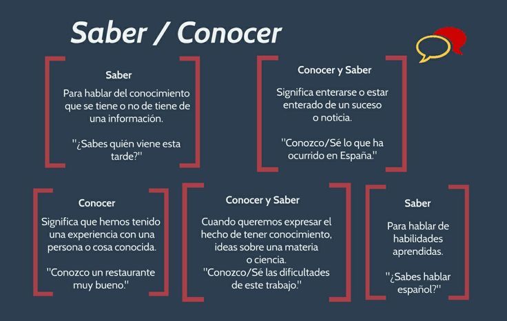 26 best saber y conocer images on pinterest spanish class spanish classroom and spanish grammar. Black Bedroom Furniture Sets. Home Design Ideas