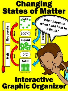 This is the perfect way to provide your students with quick, targeted practice over how matter changes from one state to another. Print, laminate and go. This interactive model works as a center, intervention activity, early finisher folder or even as an entry for interactive notebooks.Addresses how to make matter melt, evaporate, condense and freeze.