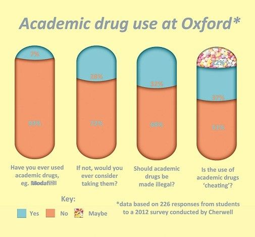 """Smart Drug"" Use At Oxford - Click here to read the accompanying article.  Click here to read Margaret Talbot's New Yorker article on neuro-enhancing drugs.  Is it academically dishonest to use ""Smart Drugs""?  How do we address the public health threat of their underground use?"