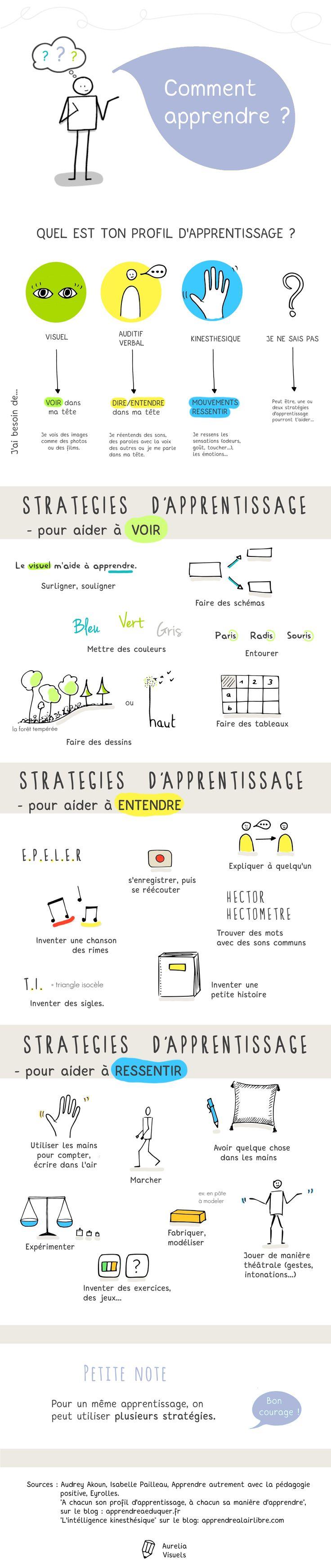 Comment apprendre ? visuel auditif kinesthésique