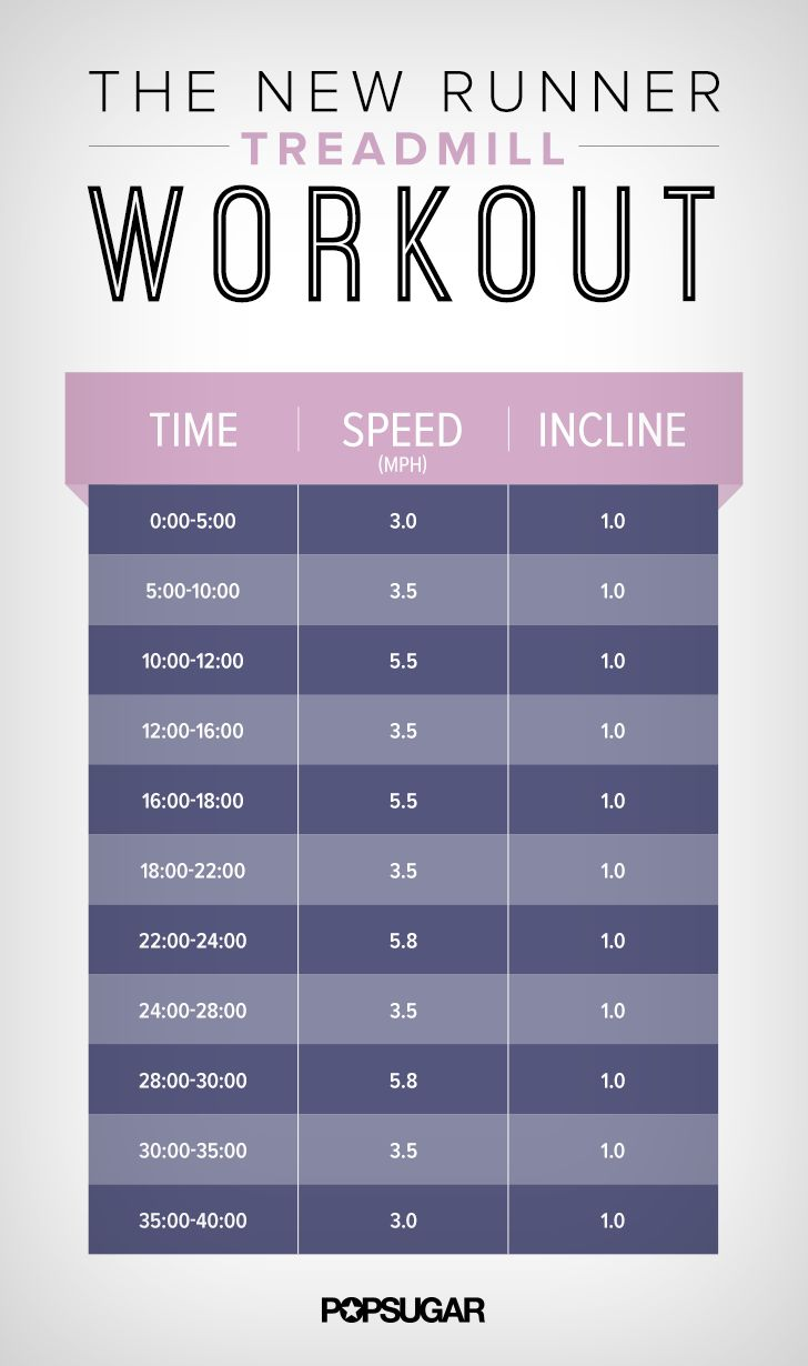 The Perfect Treadmill Workout For a New Runner, going to try this to get back to running.