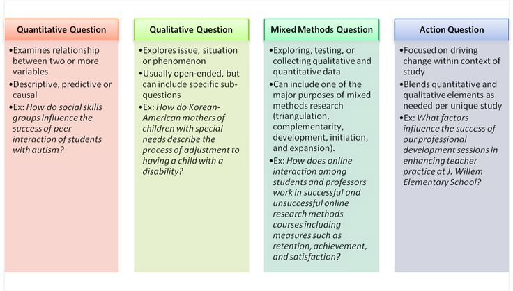 Quantitative, qualitative, mixed methods, and action research questions