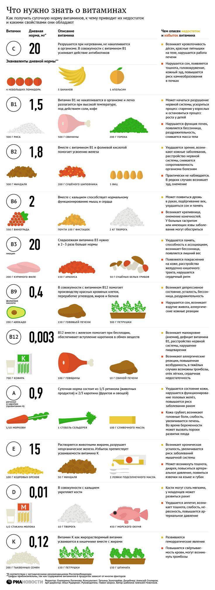 Витамины: что нужно знать каждому