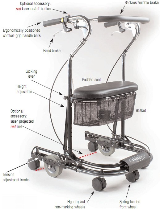 U-Step Walking Stabilizer: This has significantly improved Dad's quality of life. The walker surrounds you and rolls only when the brakes are released, allowing you to stand taller and avoiding the run-away-walker. Comes with an optional laser light which projects a line on the ground to cue steps, especially helpful for PD patients. Turn around to sit on the seat/storage basket. Small turning radius, folds down for transport. Weighs 24lbs. #U_Step_Walker #Walker #Parkinsons_Disease…