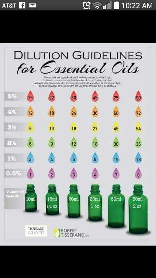 Práctica de dilución del aceite esencial http://yldist.com/a2z4health/