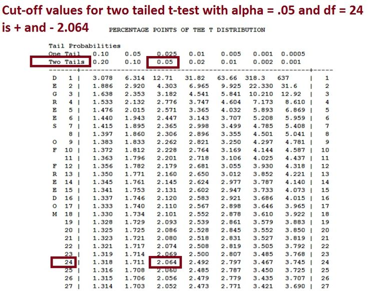 Critical Value Table Two Tailed Google Search Mit