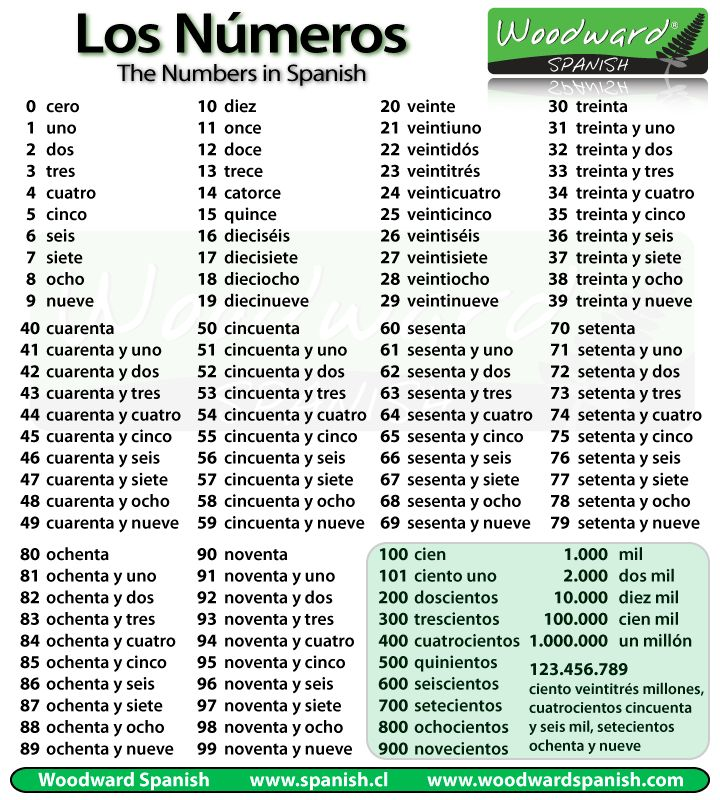 Chart containing all of the numbers from 1 - 100 in Spanish as well as larger numbers.
