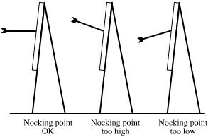 "Archery, Arrows  Arrow Flight — There is a critical distance at about 5 to 8 metres. If the arrow hits fetching end ""up"", the nocking point needs to be lowered, and if it hits tail end down, the nocking point needs to be raised."