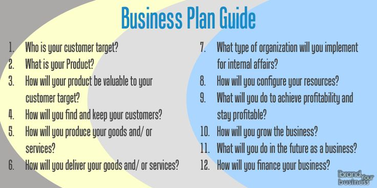 Business plan articles