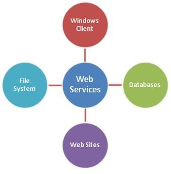 Eclipse üzerinde Axis2 ile istemci için Java web servisi oluşturma