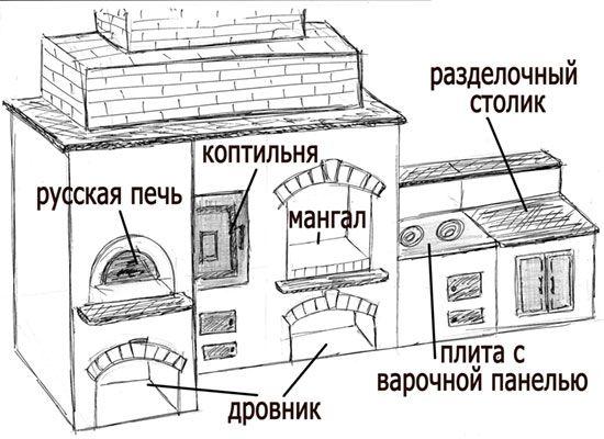 проект русской печи для беседки - Google Search