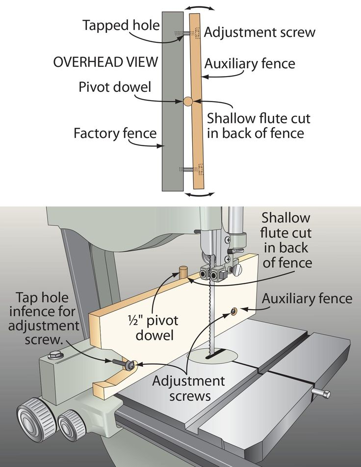 207 best bandsaws scroll saws images on pinterest band saws after buying a new bandsaw my old one got relegated to resaw duty with keyboard keysfo Image collections