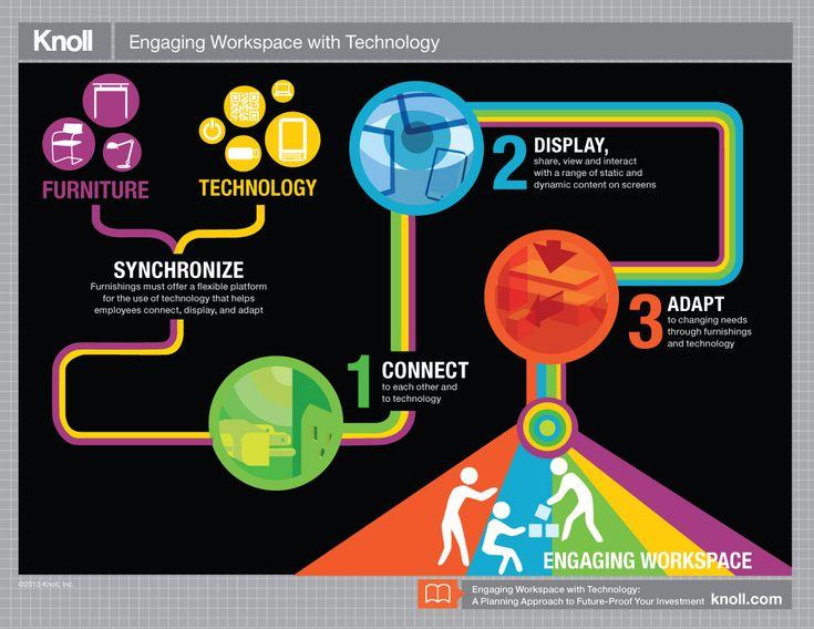 Technology Management Image: 43 Best Images About Social Media Portfolio (work I've