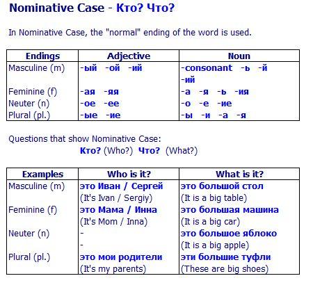 russian-nominative-case.gif