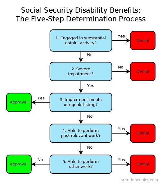 Flowchart showing the five-step determination process for Social Security disability benefits.