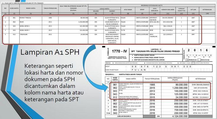 Pelaporan SPT Tahunan PPh bagi Wajib Pajak yang Ikut Amnesti Pajak | Forum Pajak Indonesia