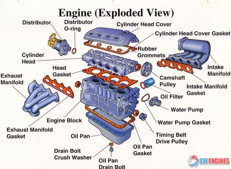 Car Engine Parts Diagram - wiring diagrams image free - gmaili.net