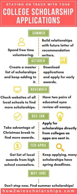 Save and pin this chart to stay on track with your college scholarship applications.