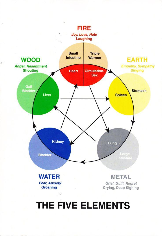 <b>element</b> <b>chart</b> med Horsham Holistic Practitioner
