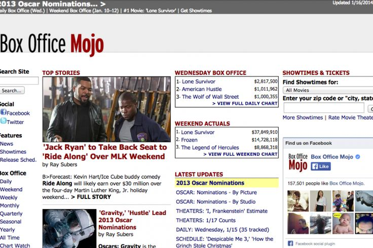 Boxofficemojo.com Scraping | Movies Data Scraping Services