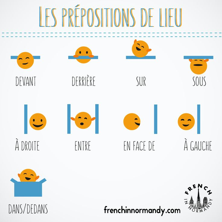 "French prepositions. Take a look at this illustration to understand ""prepositions of place"" such as under, in front of, over, behind, between etc and visit the blog to listen to how these words are pronounced in French. http://www.frenchinnormandy.com/learn-french-prepositions-de-lieu/"