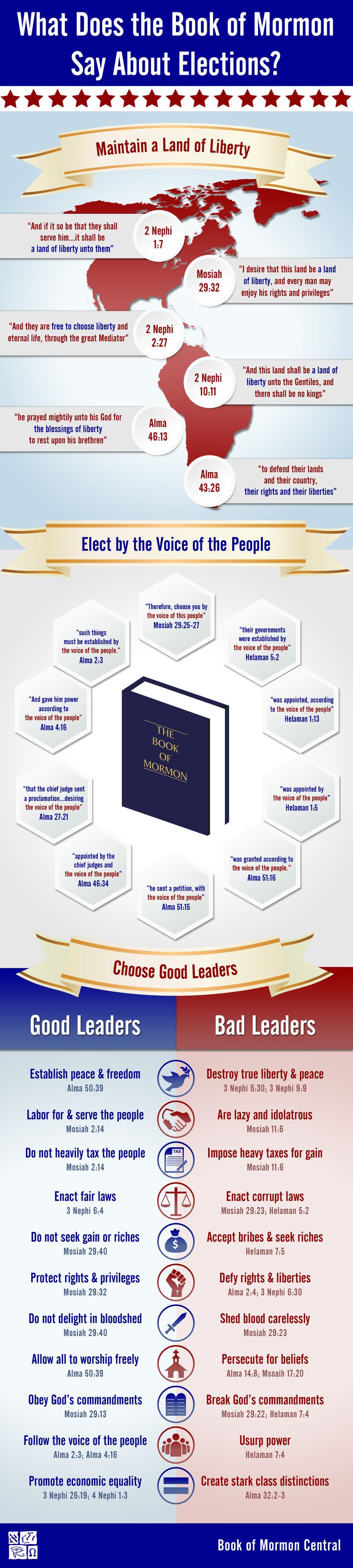 Infographic on what the Book of Mormon teaches on elections