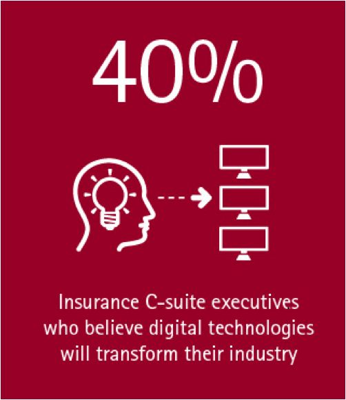 An Accenture and Economist Intelligence Unit report finds that only 40% of insurance C-suite executives believe digital will transform their businesses.