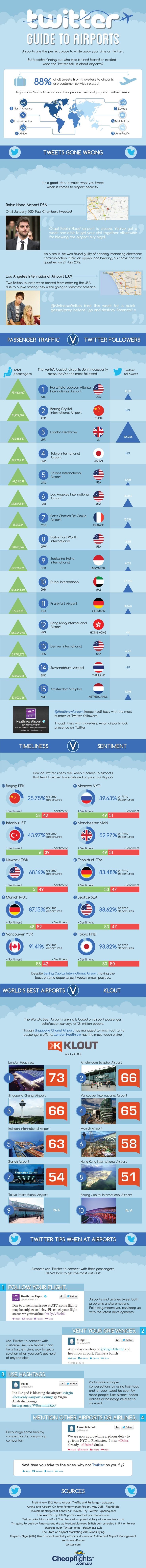 The Twitter Guide To Airports [INFOGRAPHIC]