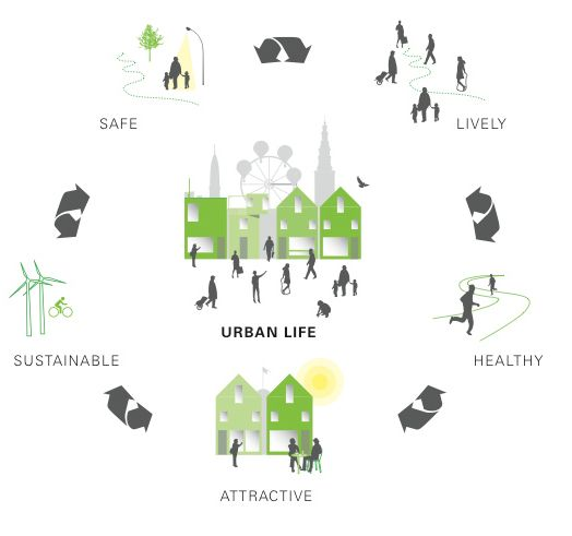 gehl architects +++++ visit the fab talk by Gehl behind this graphic: https://www.youtube.com/watch?v=vv7th2qkq1w