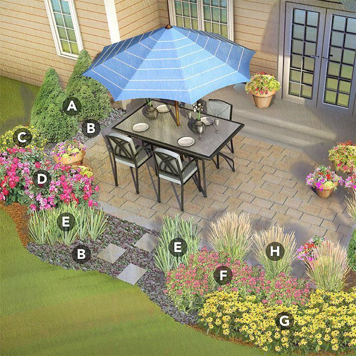 How Much Do Landscape Gardeners Charge