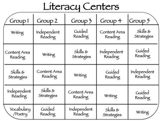 5th Grade Literacy Centers!