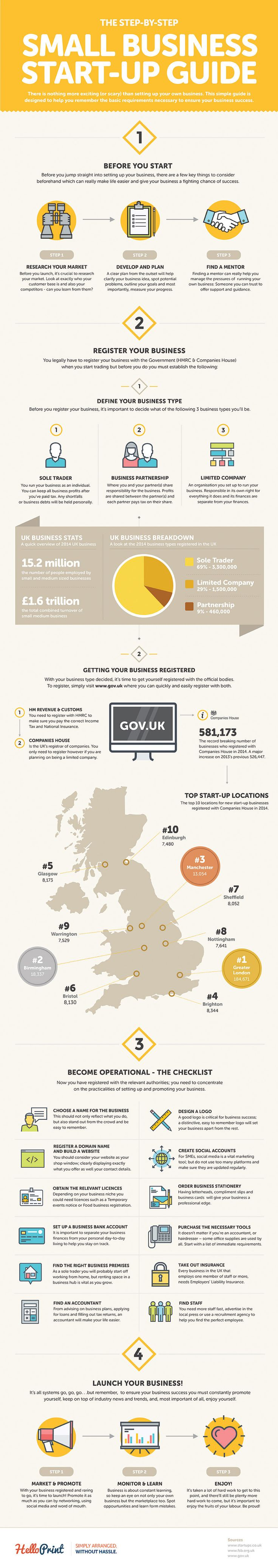 The Step-By-Step Small Business Start-Up Guide - #infographic
