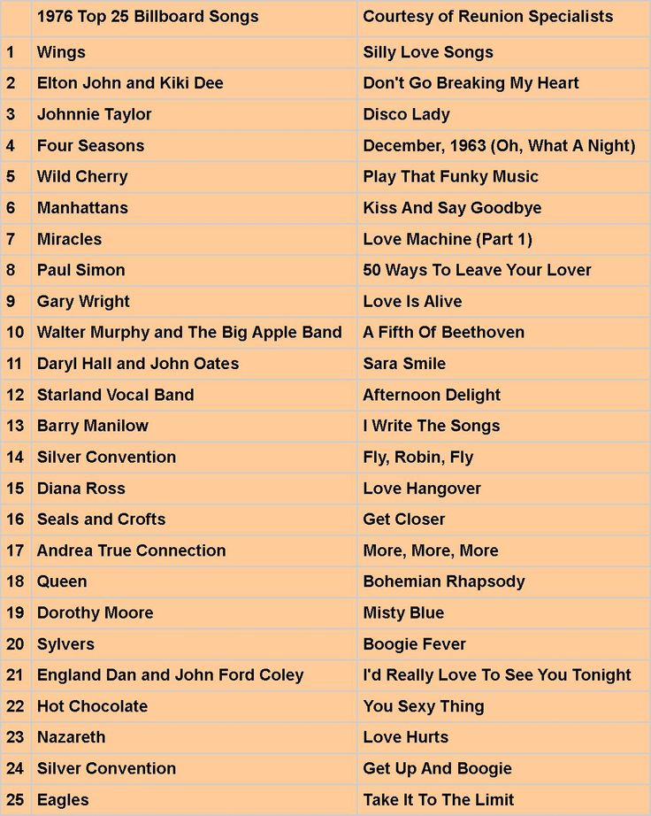 Make your playlist for your hihg school reunion!  1976 Memorable Music