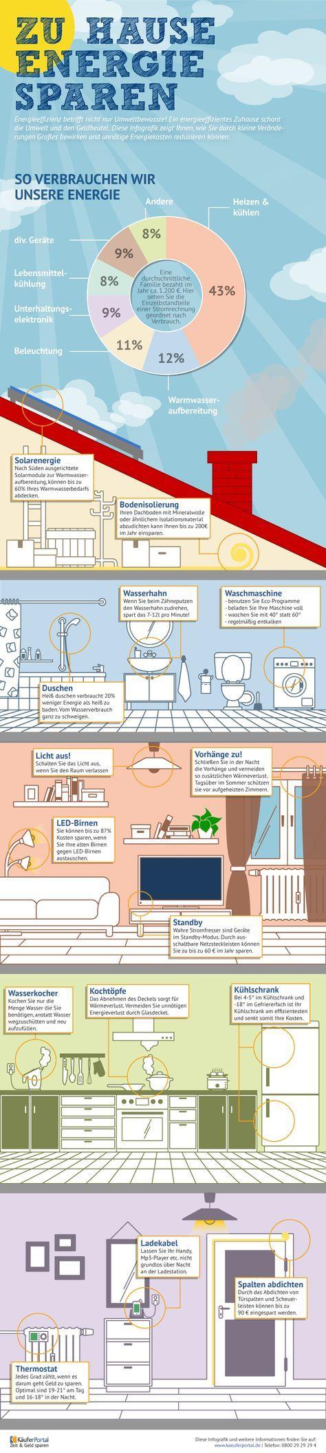 #Energiesparen Raum für Raum. So achten Sie ganz nebenbei auf Energieeffizienz und Umweltbewusstsein. – Inge Trauten