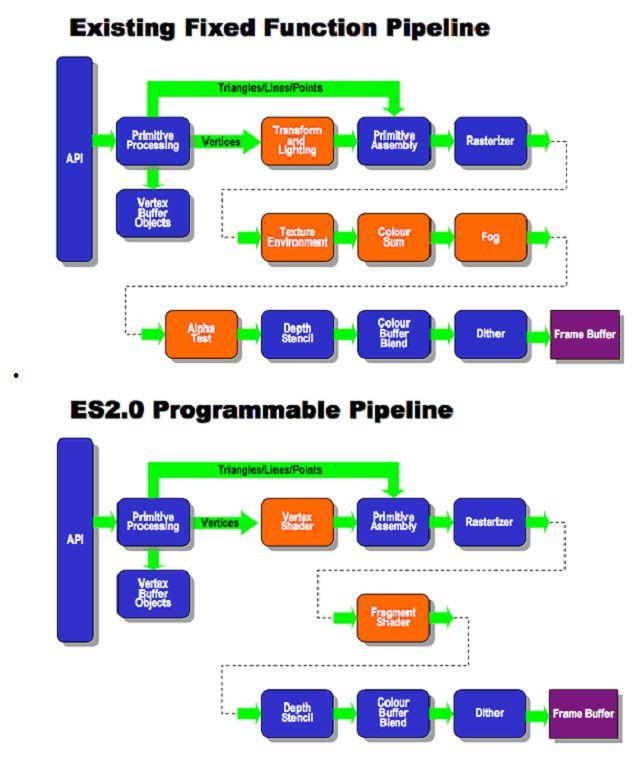 Abhilasha Technology: opengles-2.0-on-linux