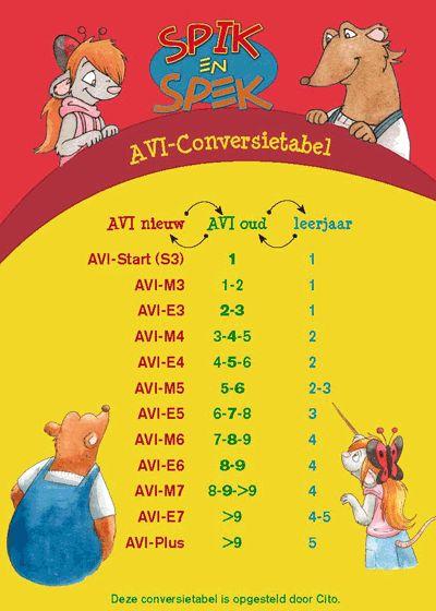 AVI-conversietabel: hanteer vanaf nu het vernieuwe AVI-leesniveau