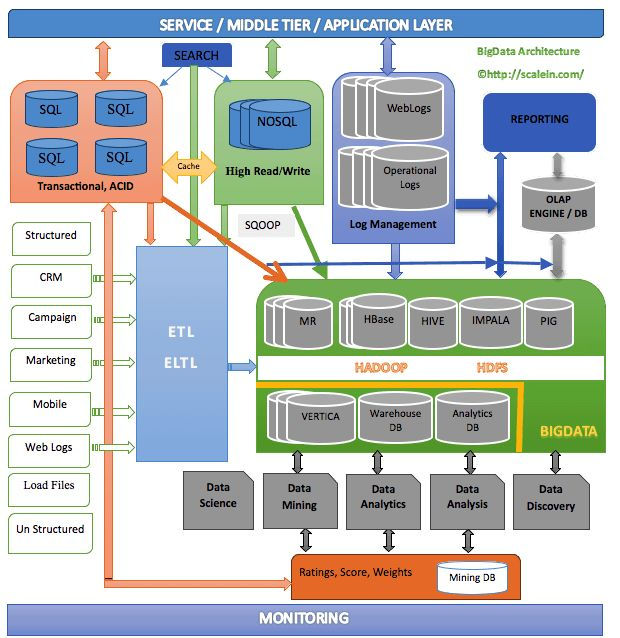 """Typical """"Big"""" Data Architecture"""