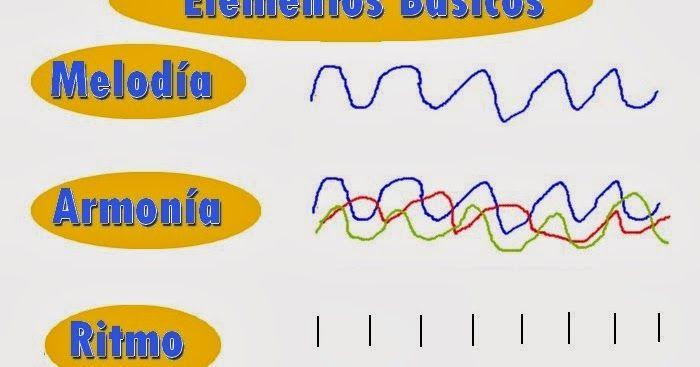 Que Es La Música Definición Melodía Armonía Ritmo Instrumentos Musicales Clasificación Rítmicos Instrumentos Musicales Musicales Musica Instrumentos