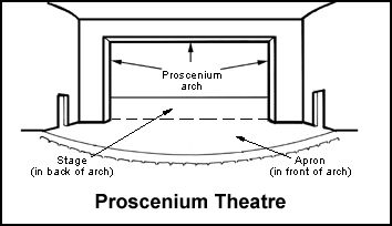 The proscenium stage design came from Italy and was used